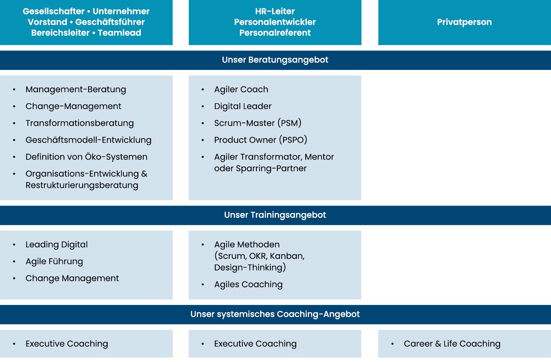 Schaubild der Angebot der Robbe und Robbe Consulting: Unternehmensberatung, Geschäftsmodell-Entwicklung, Sanierung, Beratung, Restrukturierung, Interim Management, Change, Training, Executive Coaching, Agile Methoden, Scrum Master, Kanban